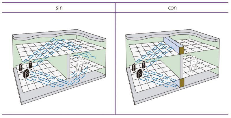 arquitectura eurocoustic acoustipan grafico ventajas