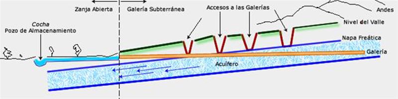 Arquitectura_Acueductos de Nazca_esquema de funcionamiento