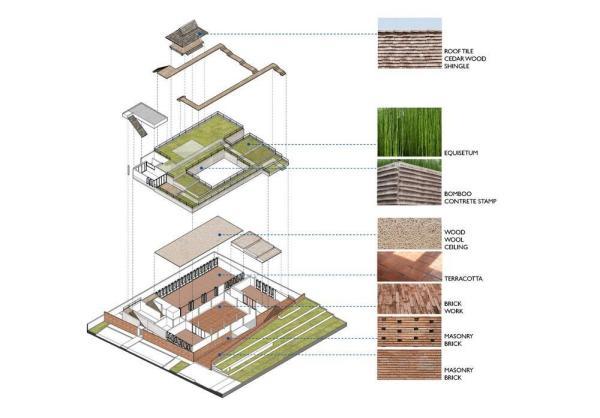 arquitectura_ASA-Lanna_materiales