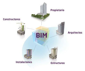 arquitectura chova sistemas BIM imagen 1