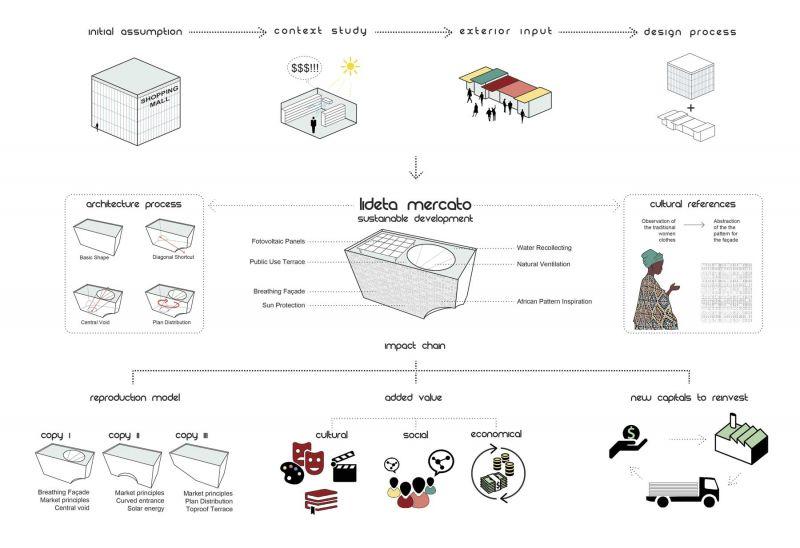 ciclo de entrevistas exclusicas de arquitecturayempresa xavier vilalta arquitectura lideta mercato esquemas
