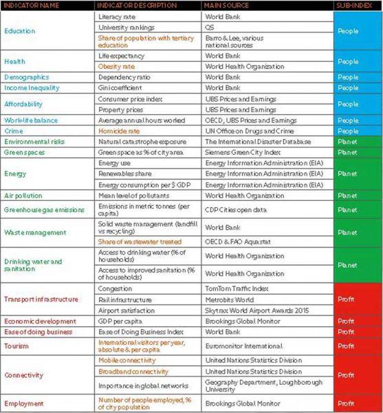 indicadores empleados en el ránking