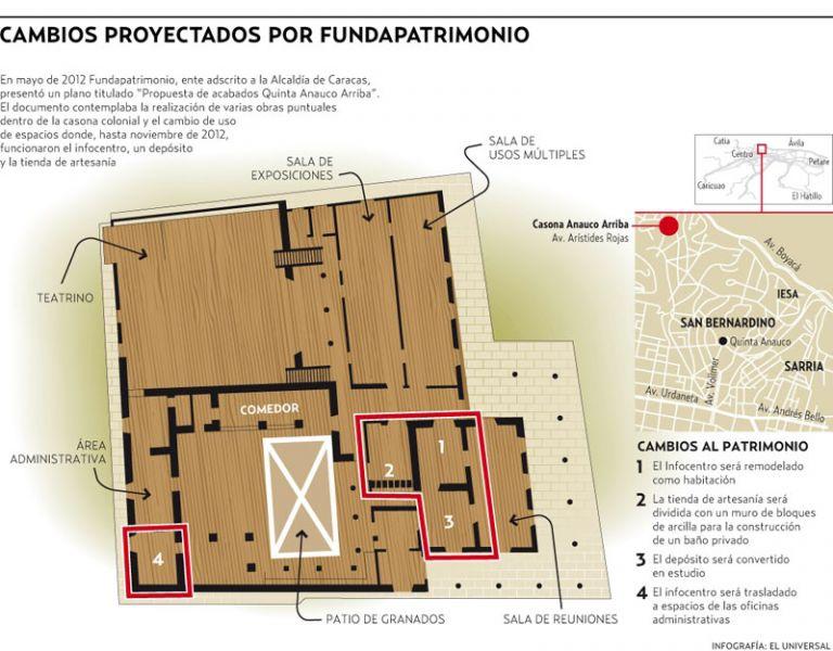 Arquitectura proyecto fundapatrimonio