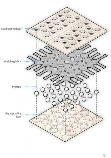 arquitectura_hydroceramics_esquema