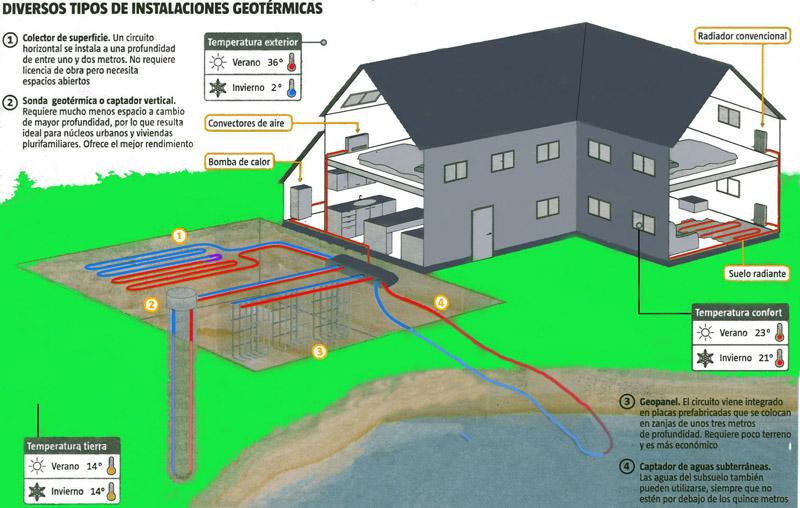 Geotermia qu estas dudando arquitectura - Tipos de calefaccion para casas ...