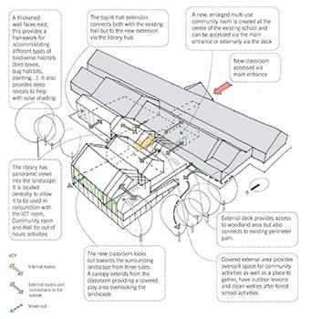 arquitectura_mellor primary school_idea