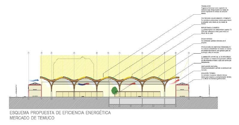 Arquitectura_mercado-municipal-temuco-rehabilitacio_sección