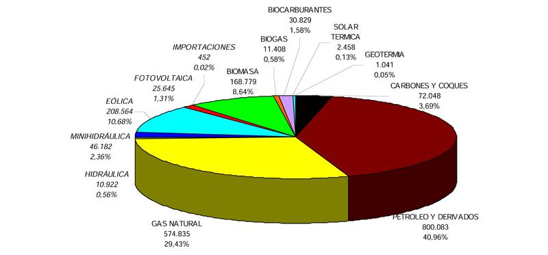 Distribución del origen de la energía