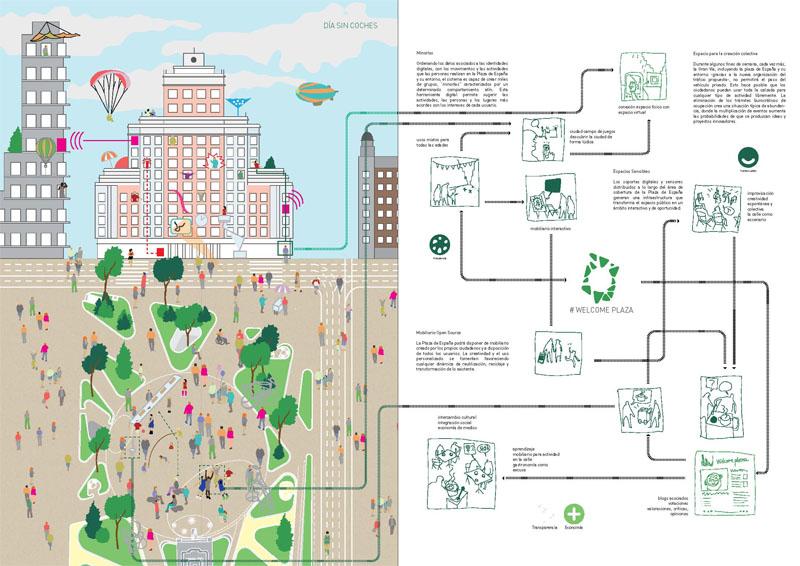 esquema del proceso participativo