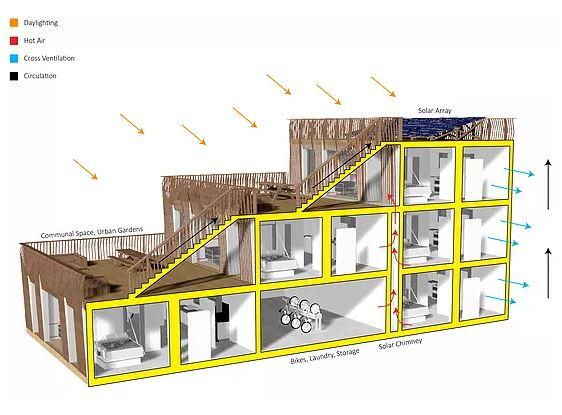arquitectura sostenible_RISE House_Solar Decathlon_idea
