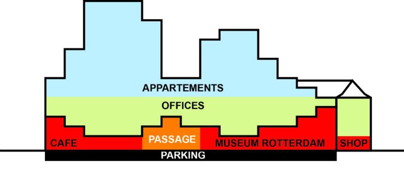 arquitectura, arquitecto, diseño, design, OMA, Rotterdam, ayuntamiento, Timmerhuis, verde, sostenible, muro cortina, ecología , ecológico, sostenibilidad, eficiencia energética, cubierta verde, jardín urbano, vivienda, oficina, servicio municipal