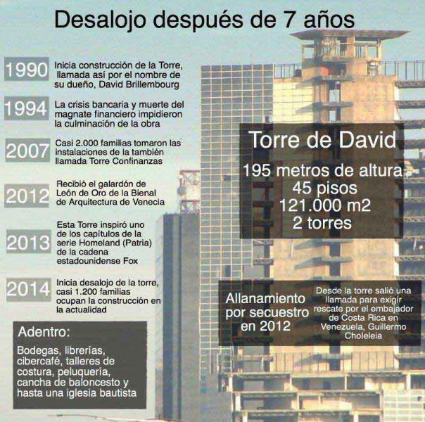 Arquitectura_Torre David_Caracas_ cartel evolución en años