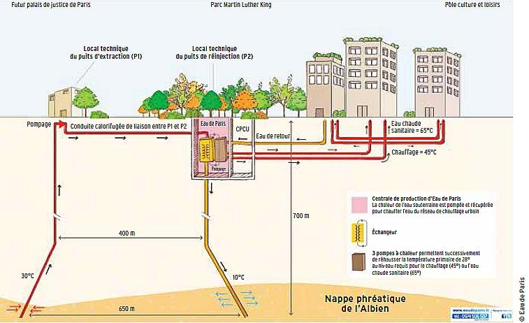 arquitectura verde_eco barrio_clichy batignolles_geotermia