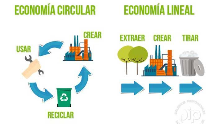 Comparación economía lineal - economía circular