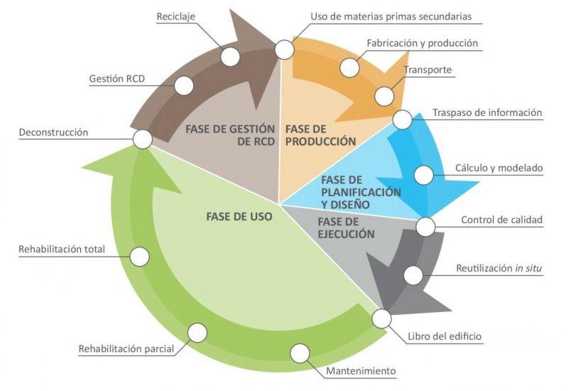 Esquema ciclo arquitectura circular