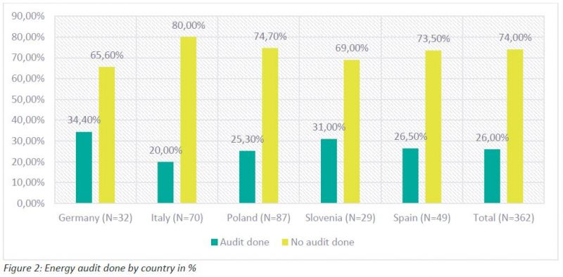 Porcentaje de empresas que realizan auditorías energéticas. Innoveas.