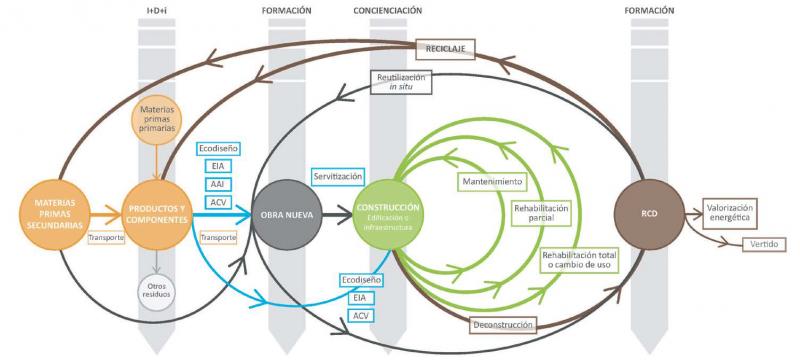 Esquema de economía circular para el sector de la construcción.