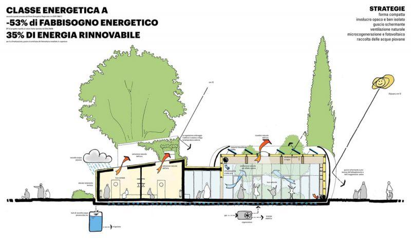 Esquema de proyecto bioclimatico