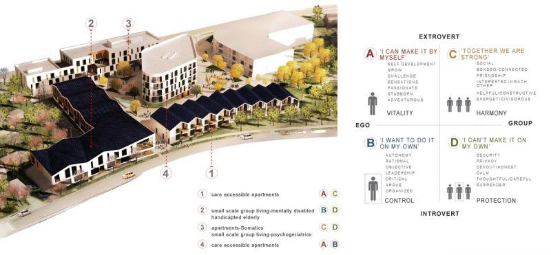 Complejo Eltheto - Diagrama tipos de vivienda