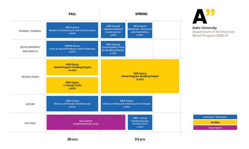 Estructura del programa de estudios del Wood Program