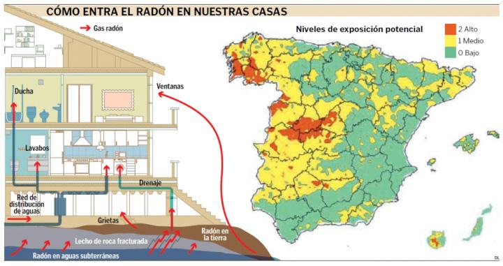 ARQUITECTURA chova como entra el radon en las viviendas