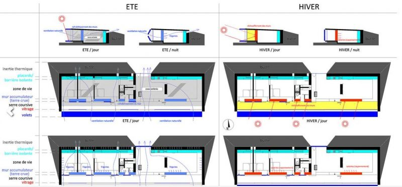 arquitectura_y_empresa_House B_idea sostenible