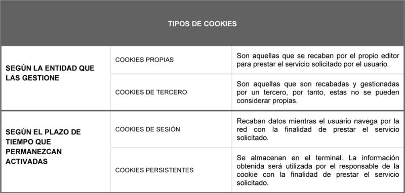politica de cookies arquitectura y empresa tipo de cookies I