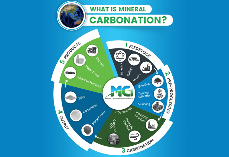 Arquitectura y Empresa, Mineral Carbonation International, CO2, sostenibilidad, materiales de construcción sostenibles, materiales de construcción ecológicos, cemento ecológico, carbonate bricks, ladrillos de carbonato