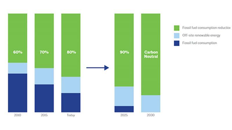 Gráfico reducción co2 vada 5 años