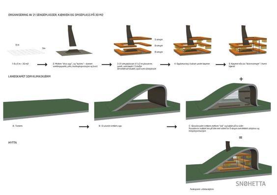 arquitectura y paisaje_refugio Snoetta_esquema constructivo