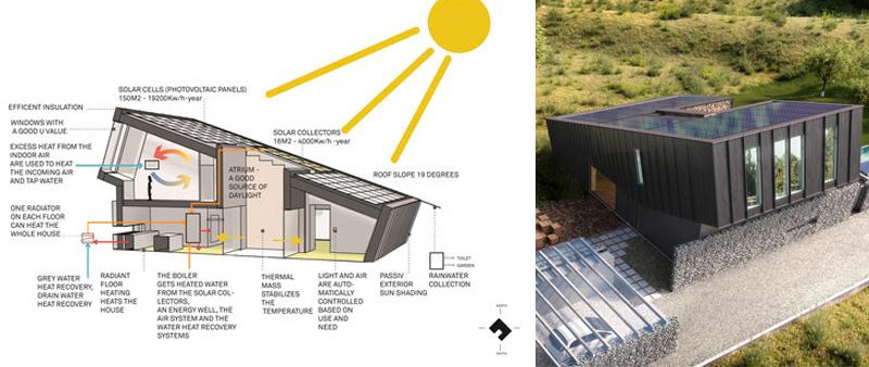 arquitectura, arquitecto, sostenible, sostenibilidad, ecología, ecológico, vivienda, unifamiliar, casa, edificio, energético, eficiencia, Snøhetta, ZEB, Plus House Larvik, EVE, Bruce Damonte, Paal-André Schwital