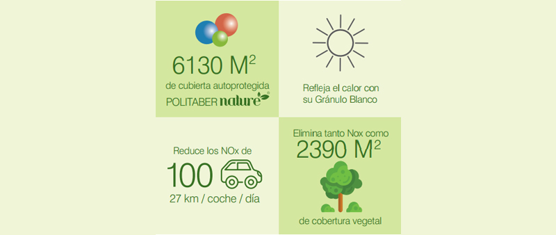 arquitectura, arquitecto, diseño, design, ChovA, POLITABER Nature, sostenible, sostenibilidad, lamina impermeabilizante, aislante, construcción, materiales