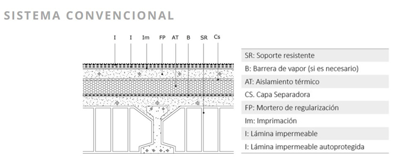 arquitectura, arquitecto, diseño, design, construcción, materiales, ChovA, impermeabilización, aislamiento, aislantes, impermeabilizantes, cubierta, ChovATERM