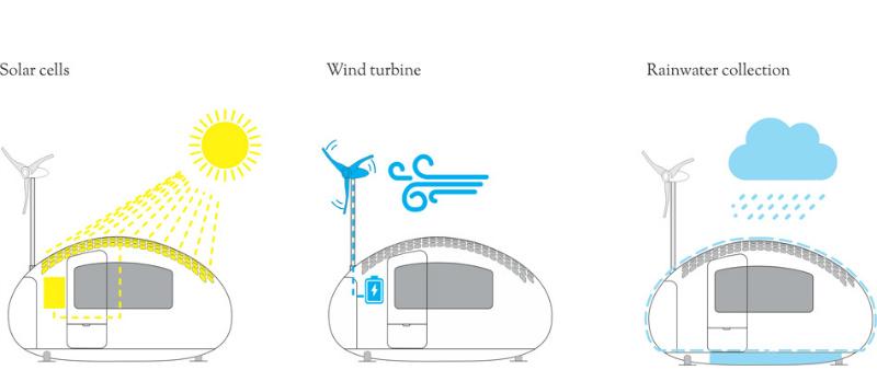 arquitectura, arquitecto, diseño, design, ecocapsule, Nice&Wise, Eslovaquia, Europa, sostenible, sostenibilidad, autosuficiente, tiny house, micro vivienda, mini vivienda, energía solar, energía renovable, móvil, compacta, casa