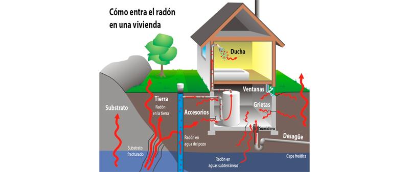 arquitectura, arquitecto, diseño, design, chova, impermeabilizante, aislante, radón, normativa europea, arquitectura y empresa