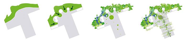 Diagramas de ordenación de Binhai Eco city