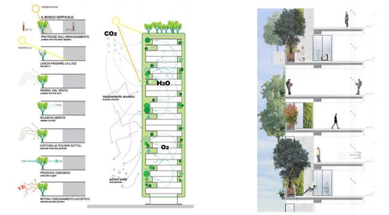 Bosco verticale de boeristudio arquitectura for Sistema riego jardin vertical