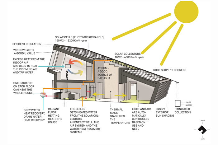 Vivienda piloto con cero emisiones de co2 de sn hetta for Net zero energy home plans