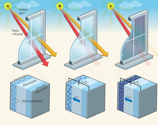 El futuro es de cristal cristales t rmicos ac sticos y opacos a voluntad arquitectura - Cristal inteligente precio ...